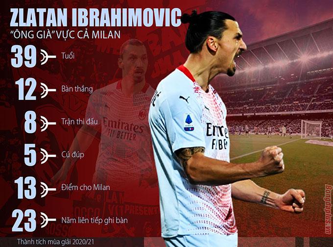 Ibrahimovic vẫn đang thiết lập nên các cột mốc vĩ đại của riêng mình