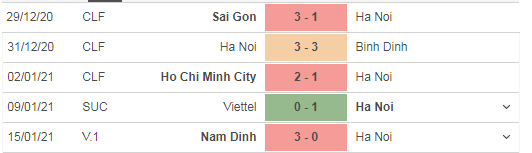 Thành tích 5 trận gần đây của Hà Nội