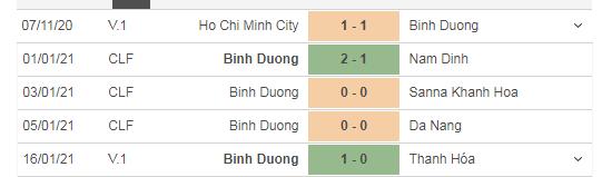 Thành tích 5 trận gần đây của B.BD