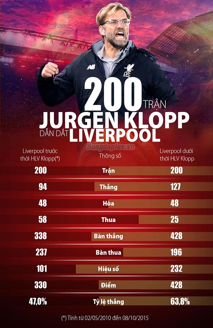 So sánh 200 trận trước và sau khi Klopp dẫn dắt Liverpool