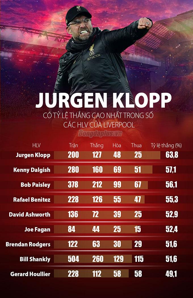 Klopp đứng đầu về tỷ lệ thắng trong các đời HLV của Liverpool