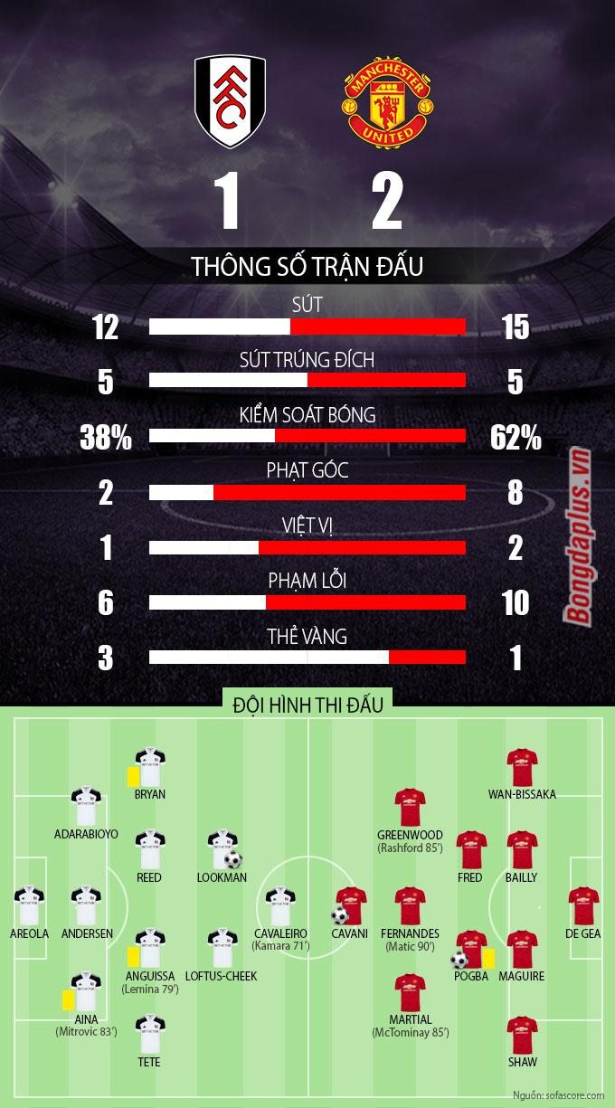 Thông số sau trận Fulham vs Man United