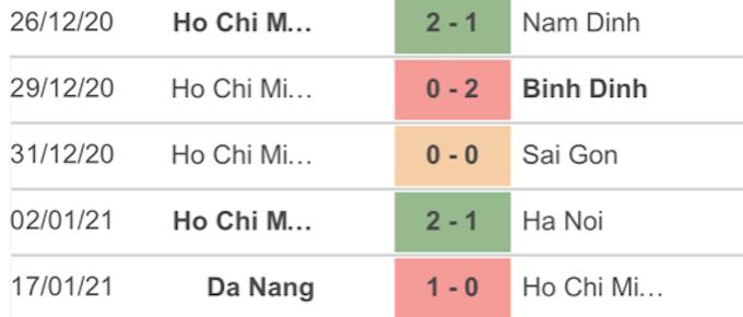 5 trận gần nhất của CLB TP.HCM