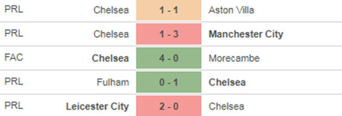 Chelsea vs Luton Town