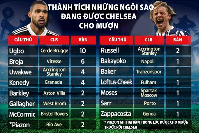 Dàn lính đánh thuê của Chelsea có tổng số bàn thắng nhiều hơn The Blues đang có tại Ngoại hạng Anh 2020/21