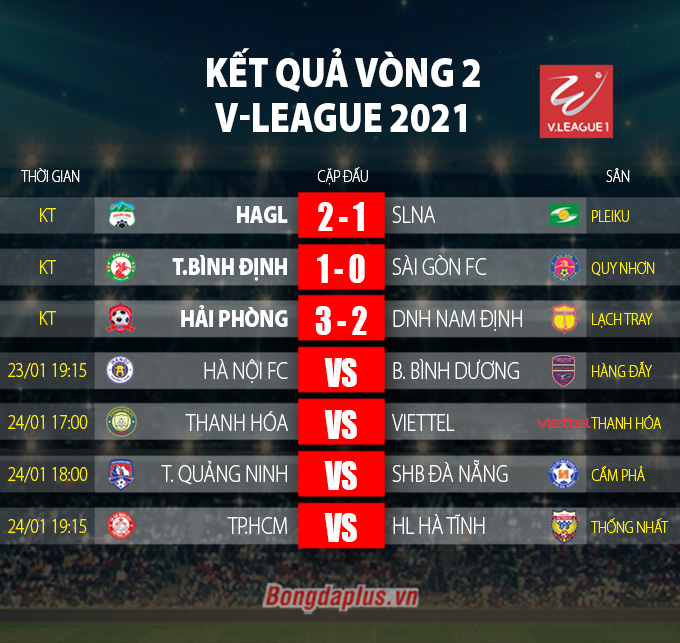 Két quả vòng 2 V-League 2021