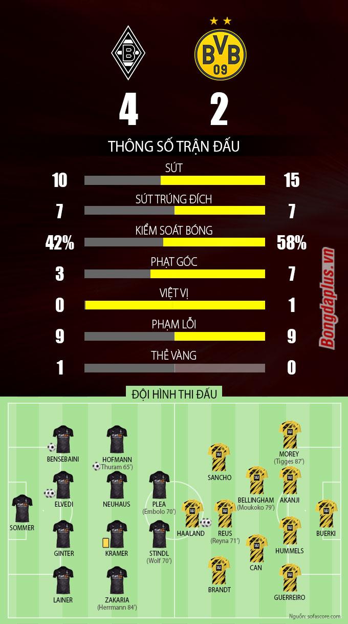 Thông số sau trân M'gladbach vs Dortmund