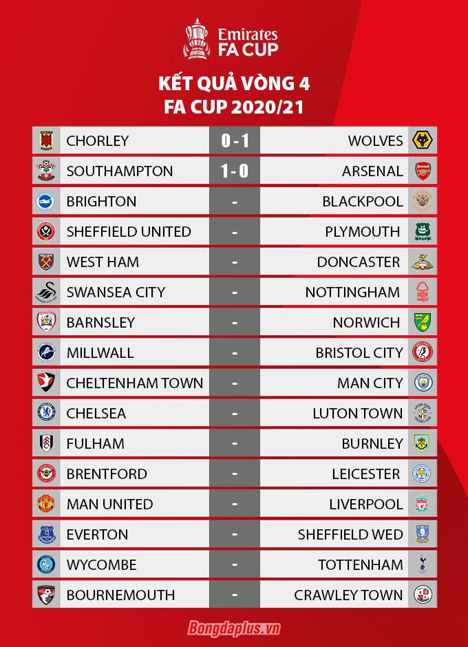 Kết quả vòng 4 FA Cup 2020/21