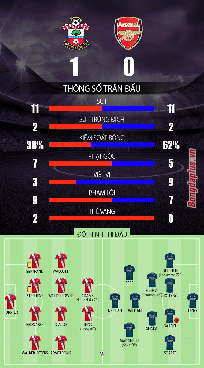Thống kê sau trận Southampton vs Arsenal