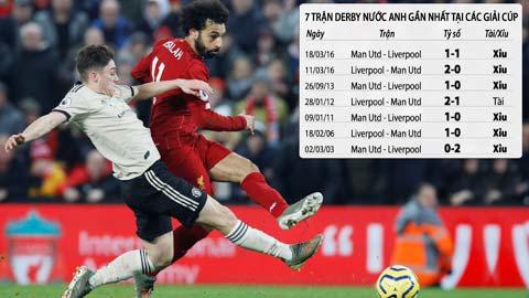 Trận cầu vàng: Xỉu trận M.U vs Liverpool,  xỉu góc trận Malatyaspor vs Galatasaray
