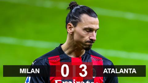 Kết quả Milan 0-3 Atalanta: Rossoneri thua sốc trên sân nhà