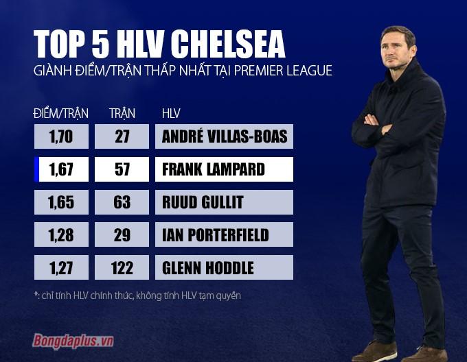 Lampard trong top HLV tệ nhất của Chelsea ở kỷ nguyên Premier League