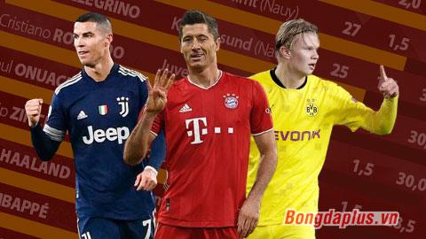 Chiếc giày vàng châu Âu 2020/21: Lewandowski giữ vững số 1, Haaland áp sát Ronaldo