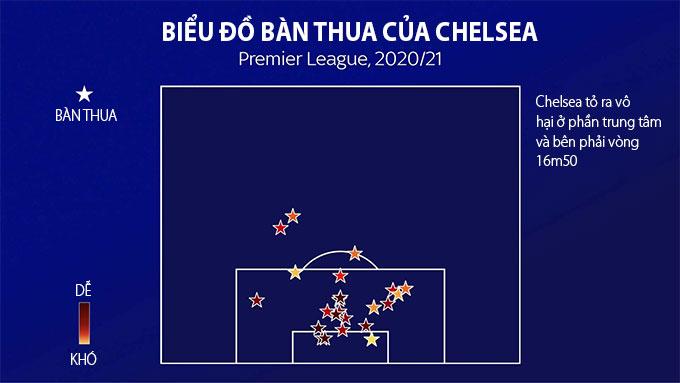 Biểu đồ bàn thua của Chelsea