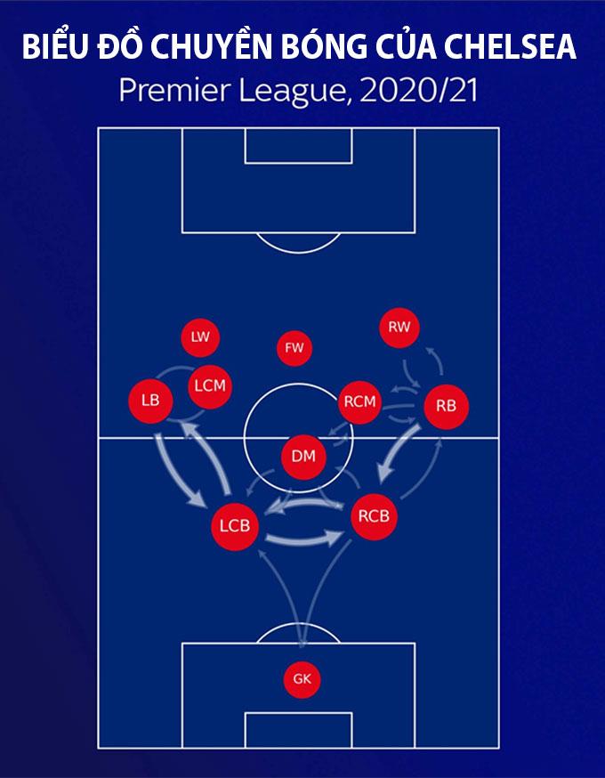 Biểu đồ chuyền bóng của Chelsea