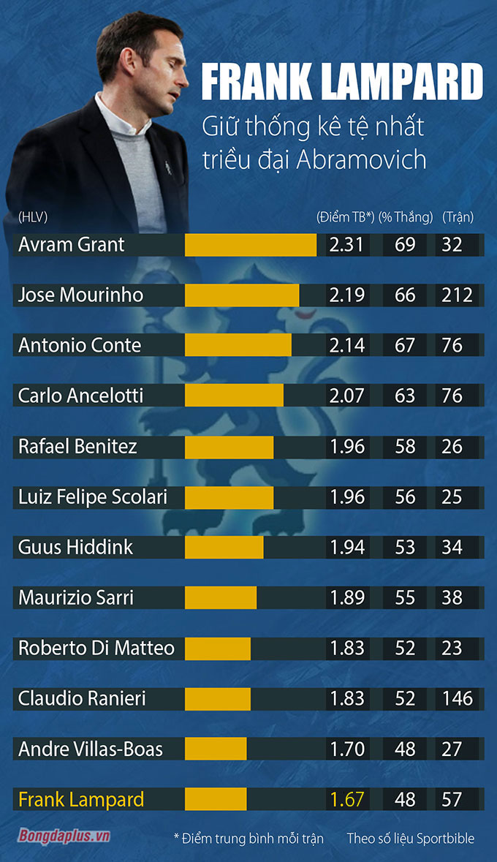 Lampard có thành tích kém nhất trong số những HLV dưới triều đại Abramovich