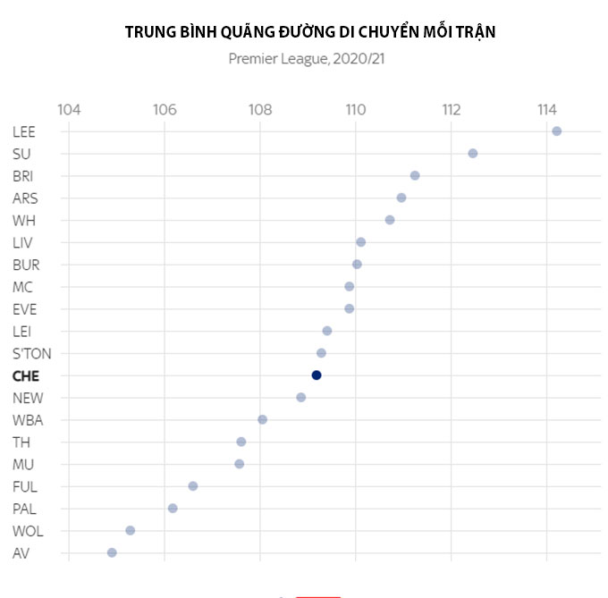 Trung bình quãng đường di chuyển mỗi trận