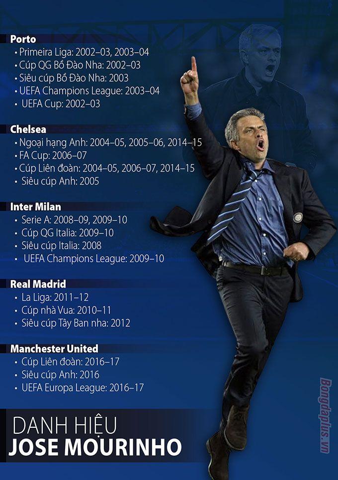 Infographic về những danh hiệu của Mourinho đoạt được nhờ tài năng và nghệ thuật hắc ám