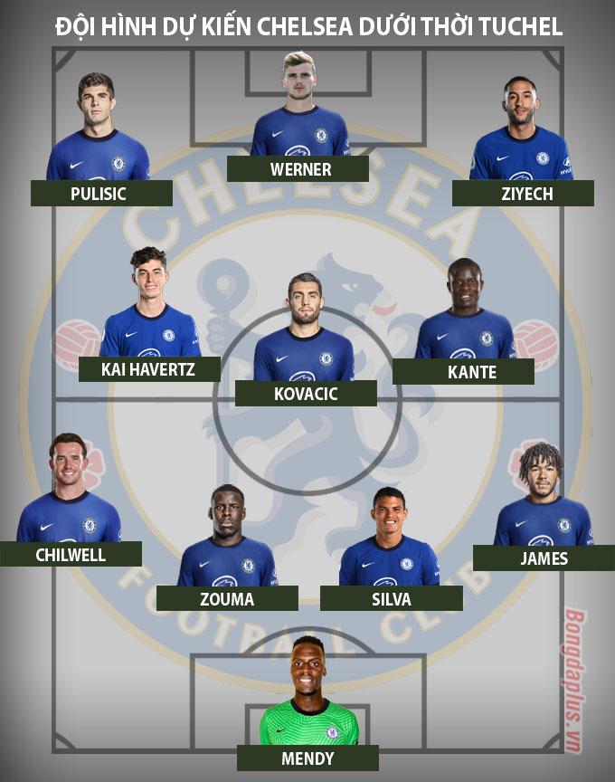 Đội hình dư kiến Chelsea dưới thời HLV Thomas Tuchel
