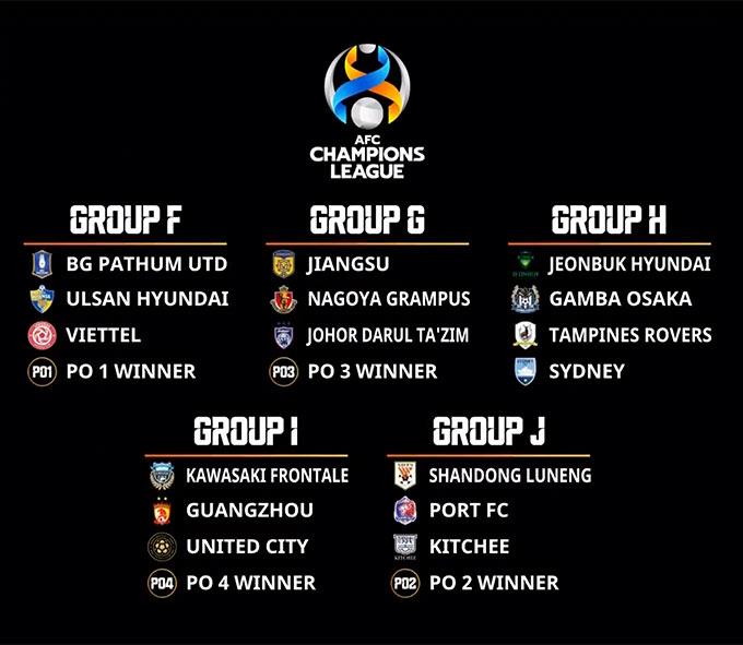 Kết quả bốc thăm vòng bảng AFC Champions League khu vực Đông Á