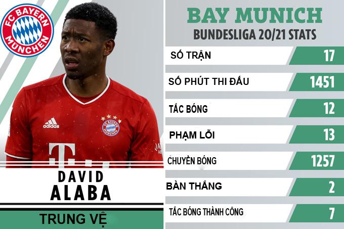 Thông kê về Alaba ở Bayern Munich trong mùa giải 2020/21
