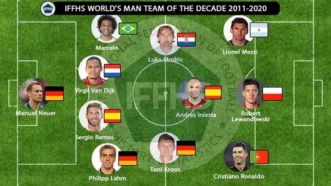 Đội hình xuất sắc nhất thập kỷ qua do IFFHS công bố