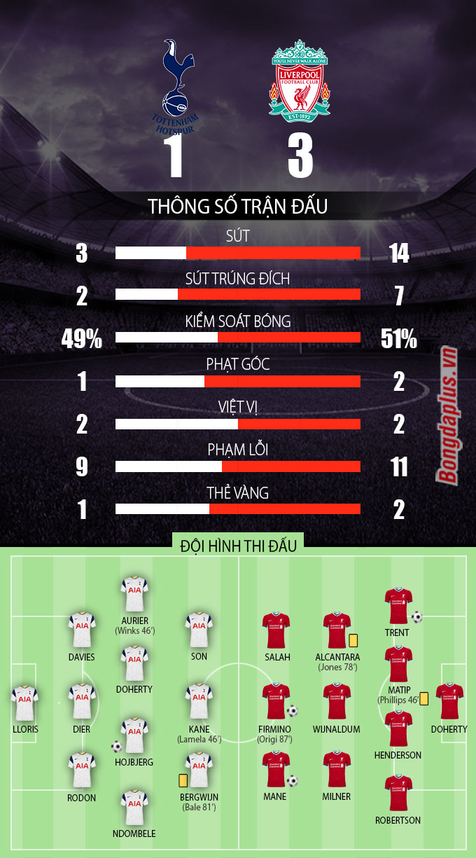 Thông số sau trận Tottenham vs Liverpool