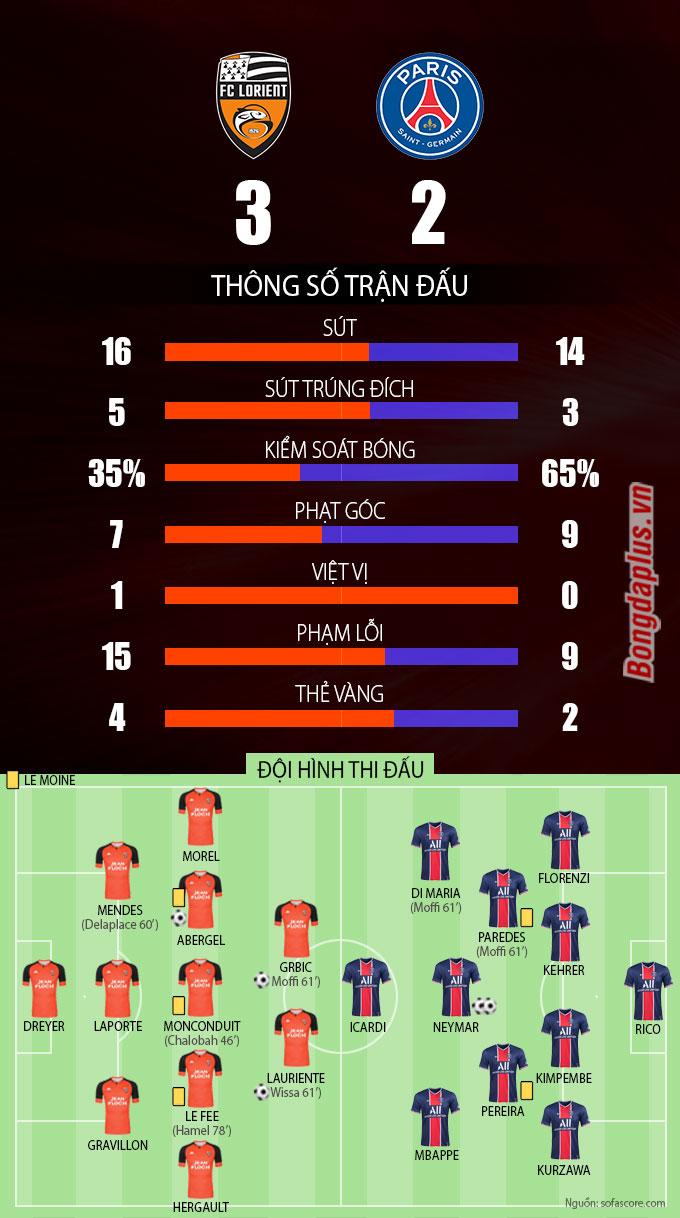 Thông số sau trận Lorient vs PSG