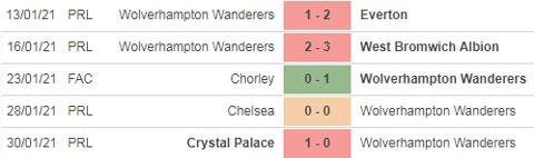 nhận định Wolves vs Arsenal