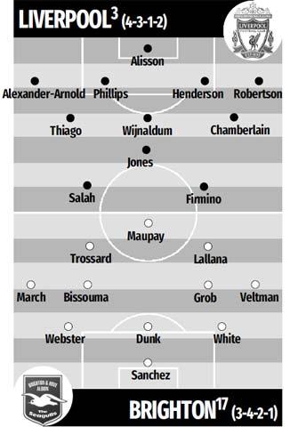 Đội hình dự kiến Liverpool vs Brighton