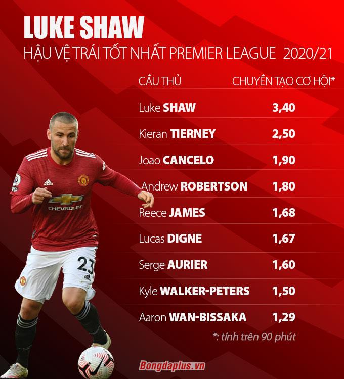 Shaw hiện là hậu vệ trái hay nhất Ngoại hạng Anh