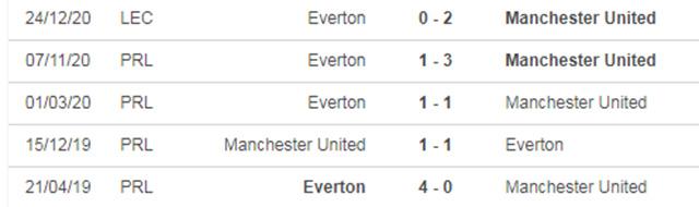 Nhận định Man United vs Everton