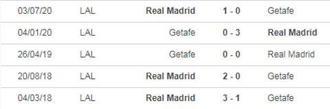nhận định Real Madrid vs Getafe