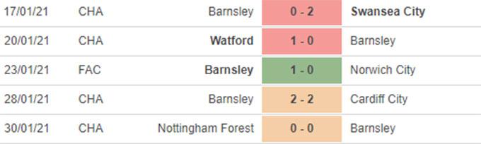 5 trận gần nhất của Barnsley