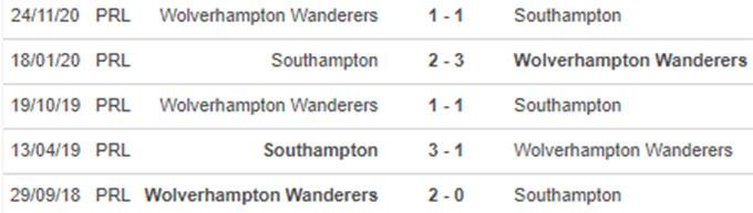 Thành tích gần đâyWolves vs Southampton