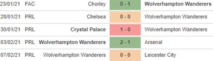 5 trận gần nhất của Wolves