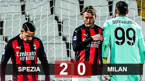 Kết quả Spezia 2-0 Milan: Ngôi đầu lung lay dữ dội