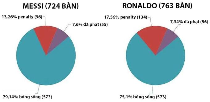 Messi cũng cân bằng số bàn thắng từ bóng sống với Ronaldo