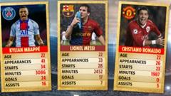 Mbappe đỉnh hơn Ronaldo và Messi khi cùng 22 tuổi