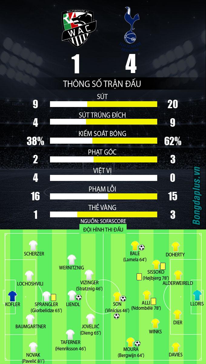 Thông số sau trận Wofsberger vs Tottenham