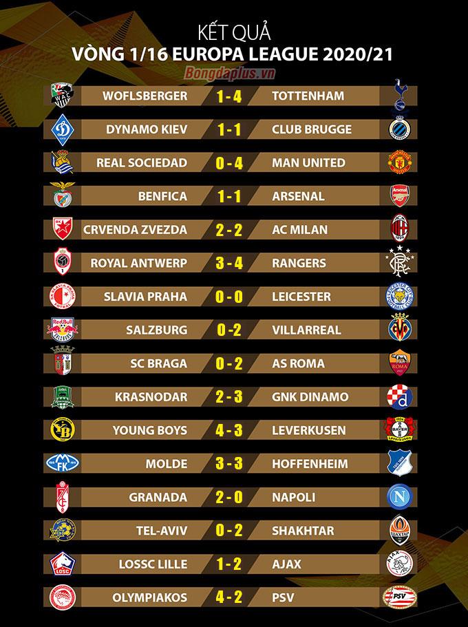 Kết quả lượt đi vòng 1/16 Europa League
