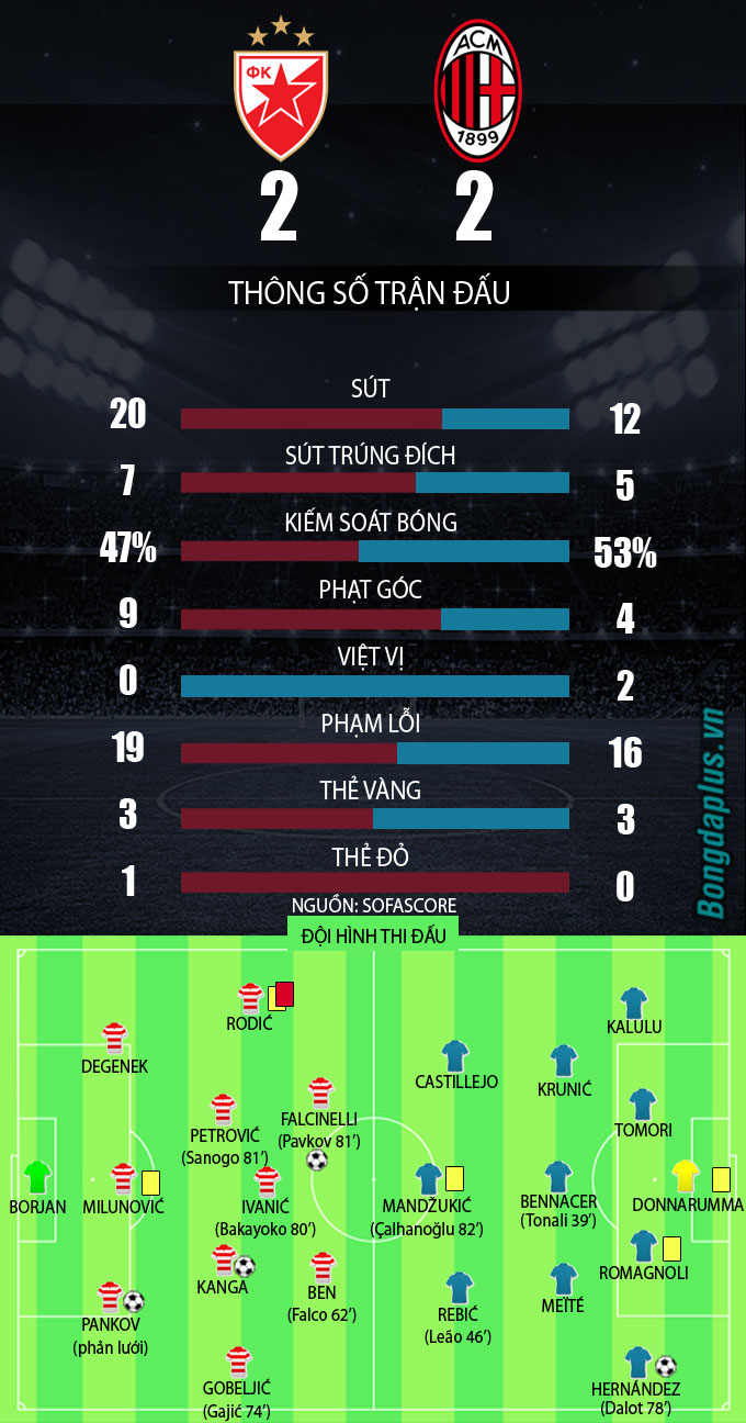 Thông số sau trận Crvena Zvezda vs AC Milan