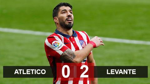 Atletico 0-2 Levante: Rojiblanco chỉ còn hơn Real đúng 6 điểm