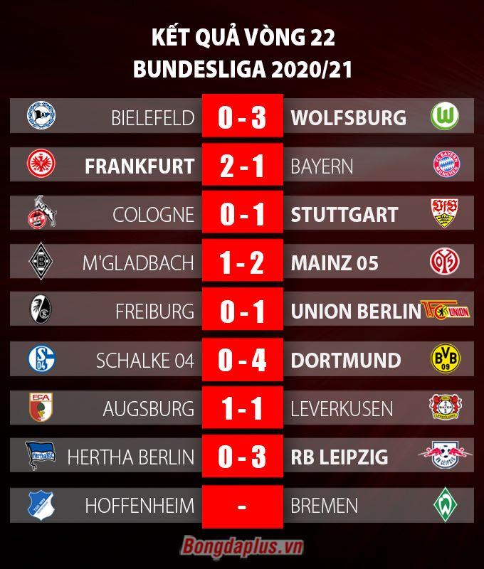 Kết quả vòng 22 Bundesliga 2020/21