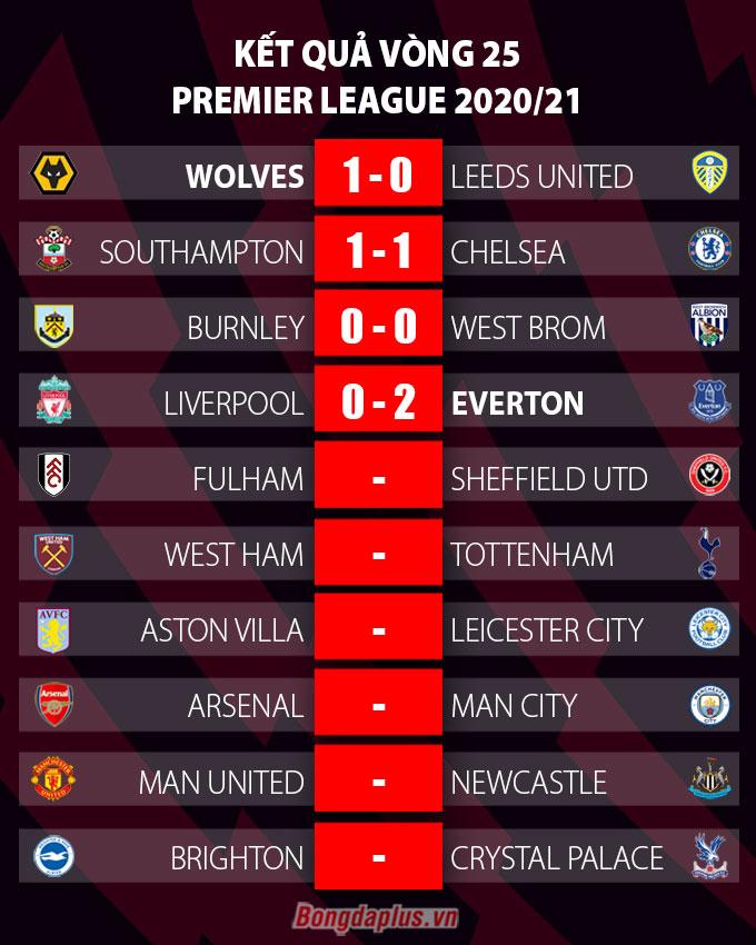 Kết quả vòng 25 Ngoại hạng Anh 2020/21