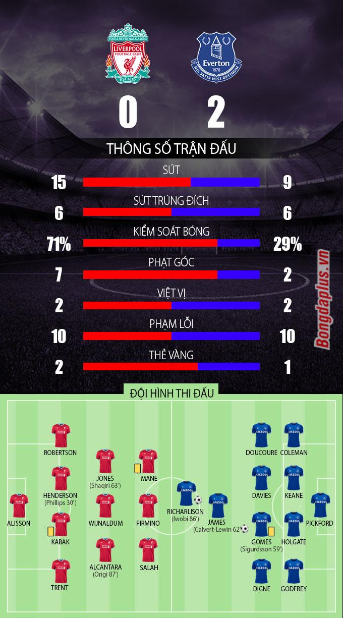 Thống kê sau trận Liverpool vs Everton
