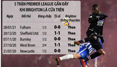 Crystal Palace (trên) sẽ lại khiến Brighton phải ôm hận