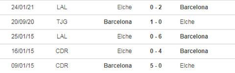 kubet 5 trận đối đầu gần đây Barca vs Elche
