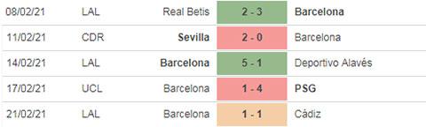 kubet 5 trận gần đây của Barca