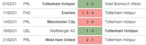 Kubet 5 trận gần đây Tottenham